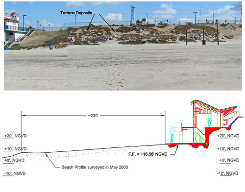 Wave Runup Analysis and Beach Impact Assessment for Aquatic Youth Center